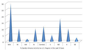 gnome-chart-regions